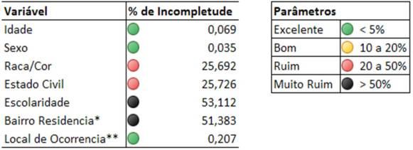 Tabela 01 – Percentual de Incompletude, categorizada de acordo com os parâmetros estabelecidos para a Base de Dados de 2009 do SIM do Município do Acre.